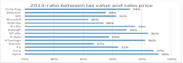 Wake County NC tax values to Sales Prices